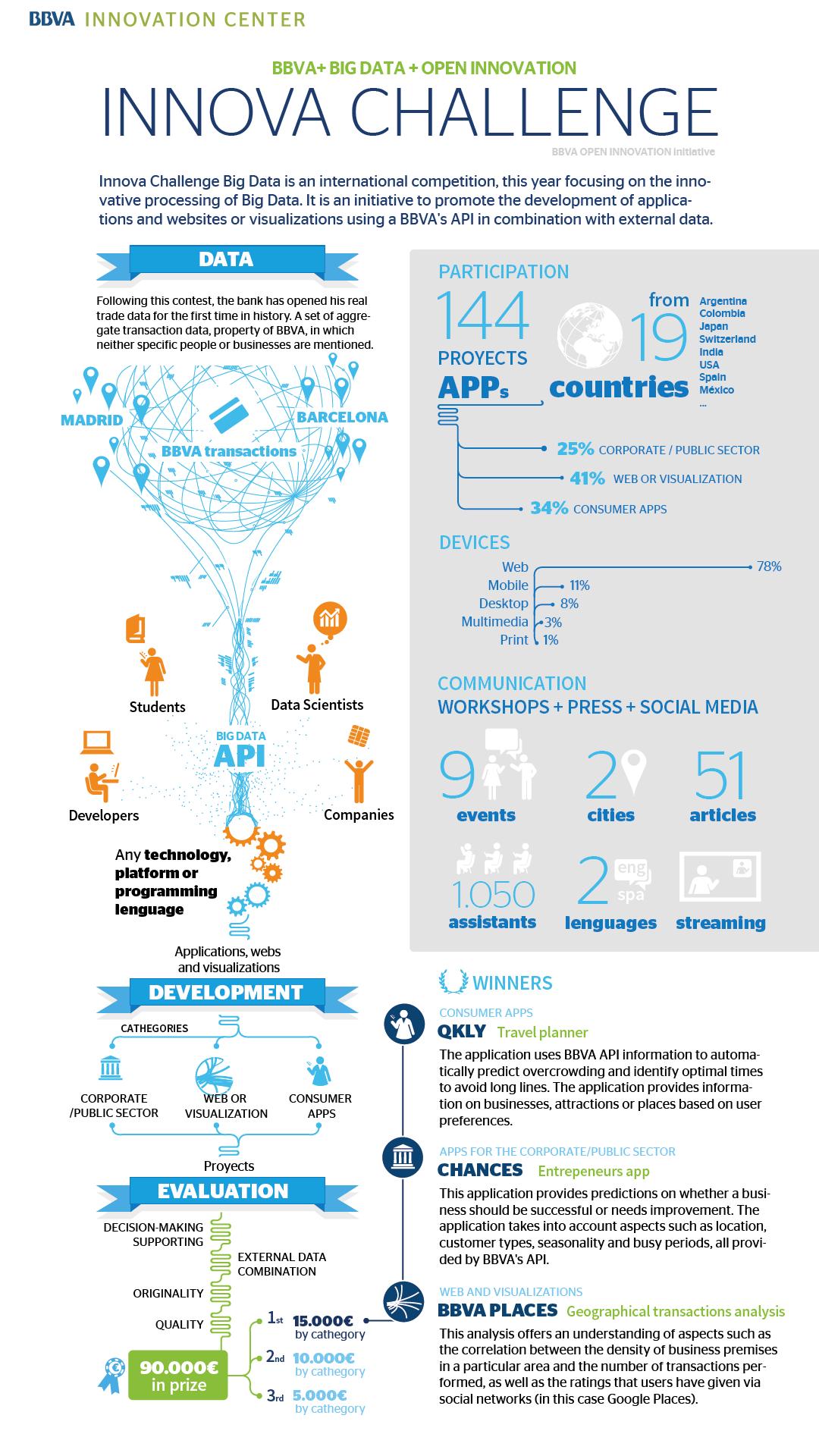 Innova Challenge Big Data highlights