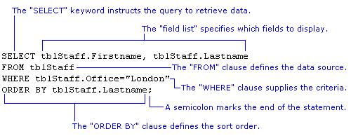 Introducción a SQL geoespacial