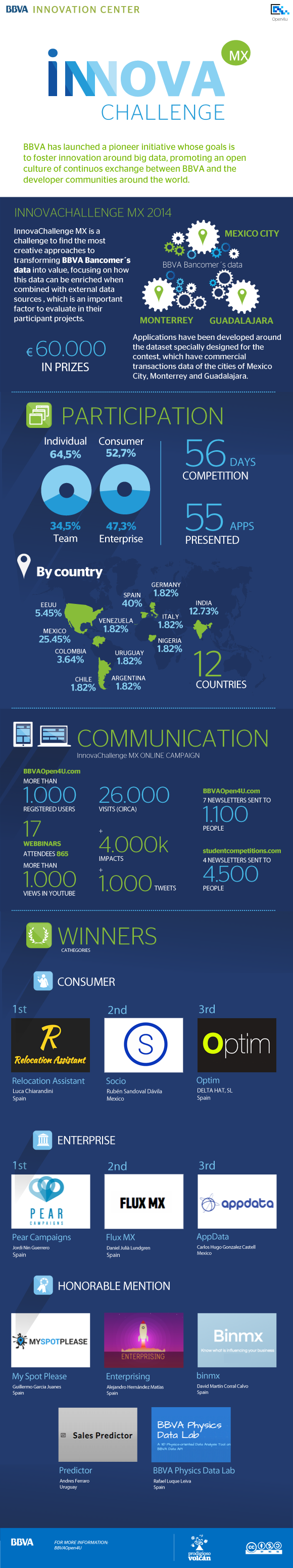 InnovaChallenge MX in numbers