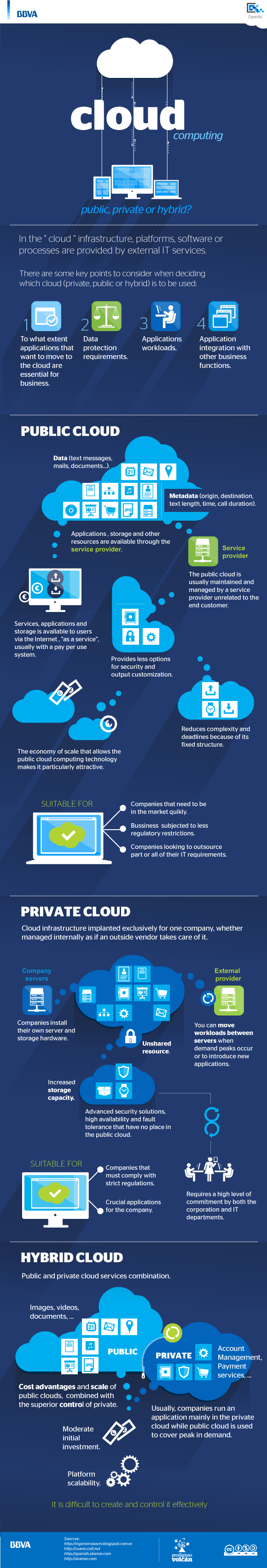 Cloud computing, public, private or hybrid [infographic]