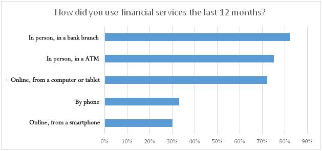 Use of financial services