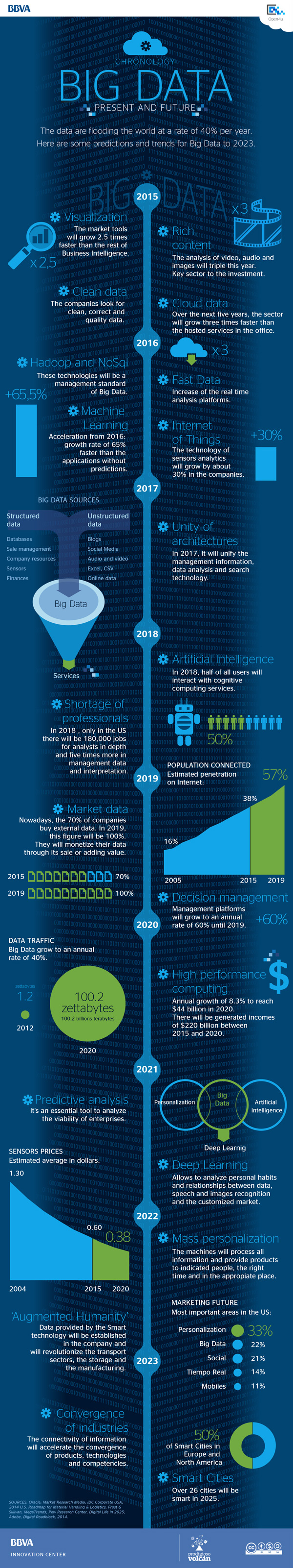 Infographic: Big Data, present and future