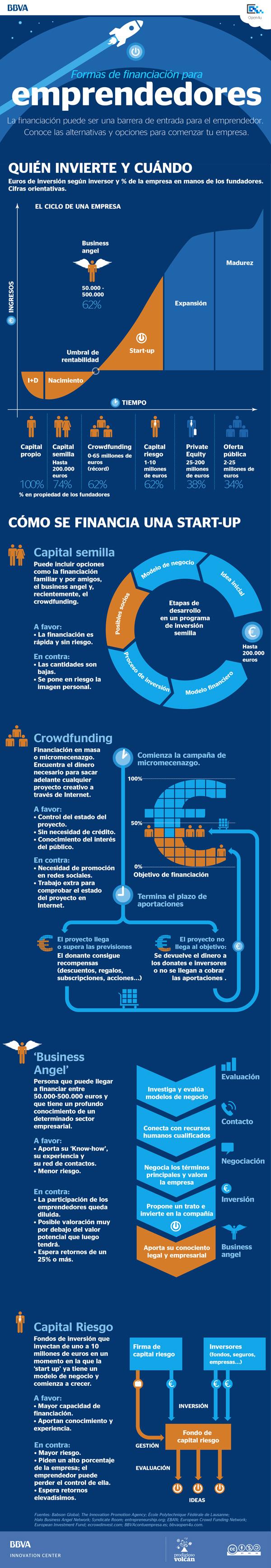 Infografía: Tipos de financiación para emprendedores