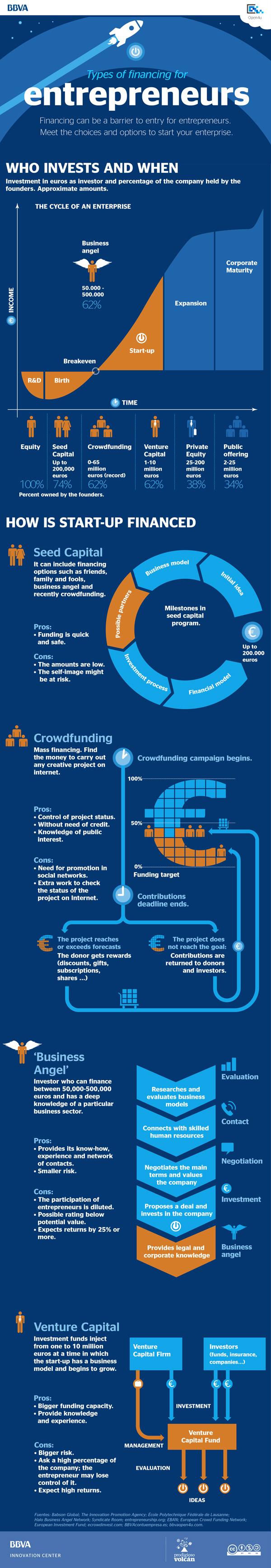 Infographic: Types of financing for entrepreneurs