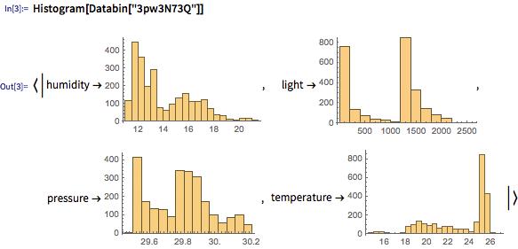 Wolfram Data Drop, ¿el sistema universal de datos para el Internet de las Cosas?
