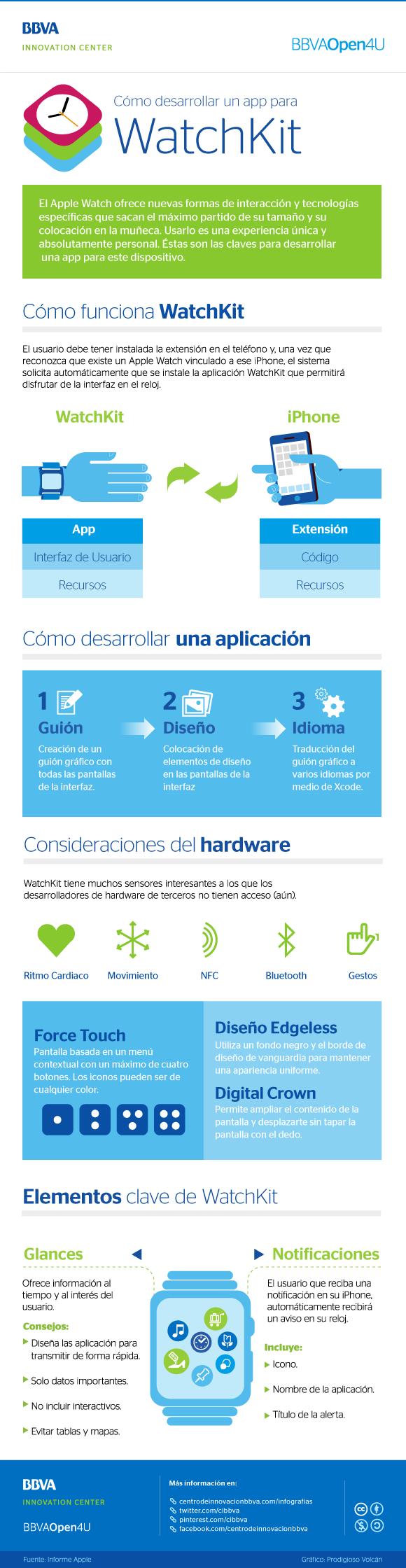 Infografía: cómo desarrollar una app con Apple WatchKit