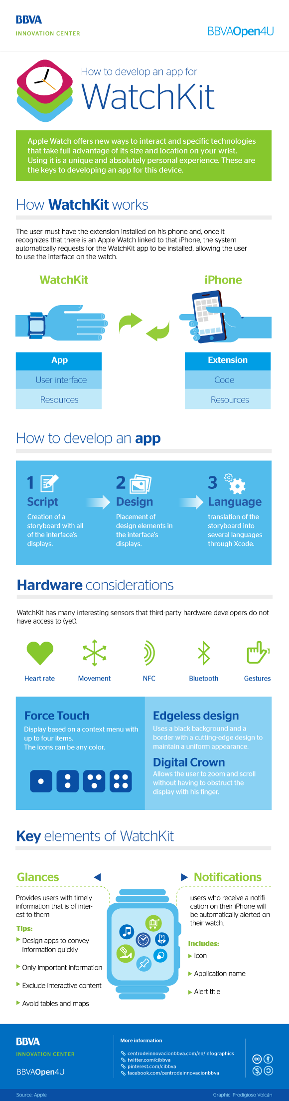 Infographic: how to develop an app for WatchKit