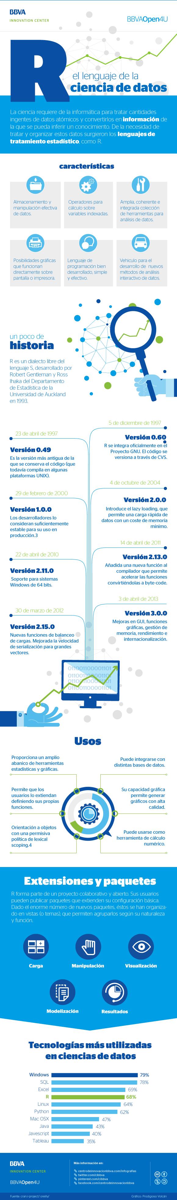 Infografía: R, el lenguaje de la ciencia de datos