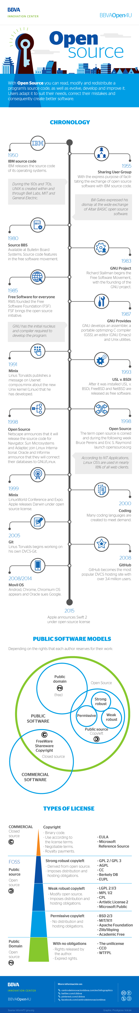 Infographic: Chronology of open source