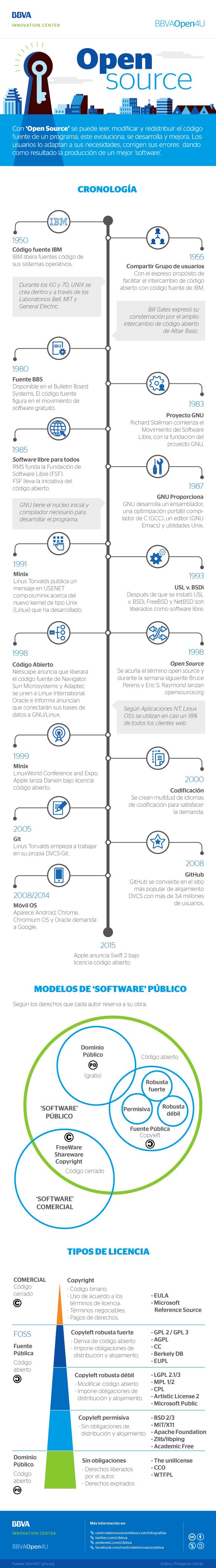 Infografía: La historia del Open Source