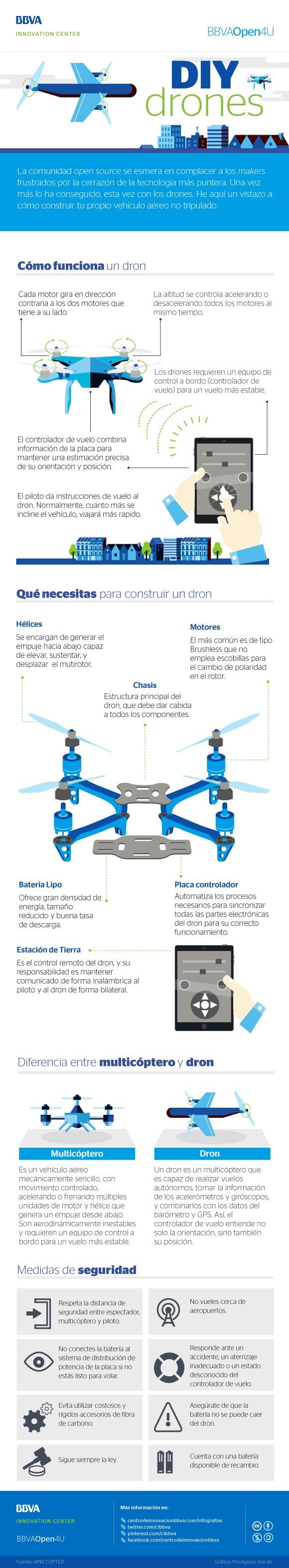 Infografía: DIY dron