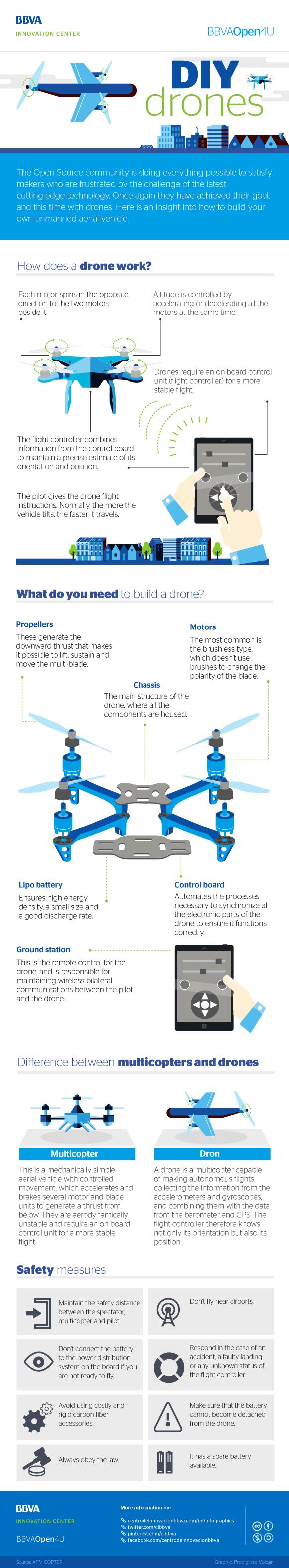 Infographic: DIY dron