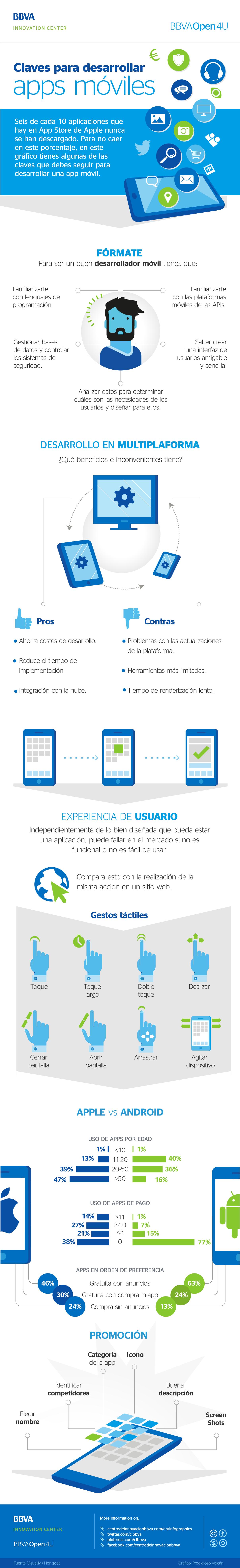 Infografía: claves para desarrollar apps móviles