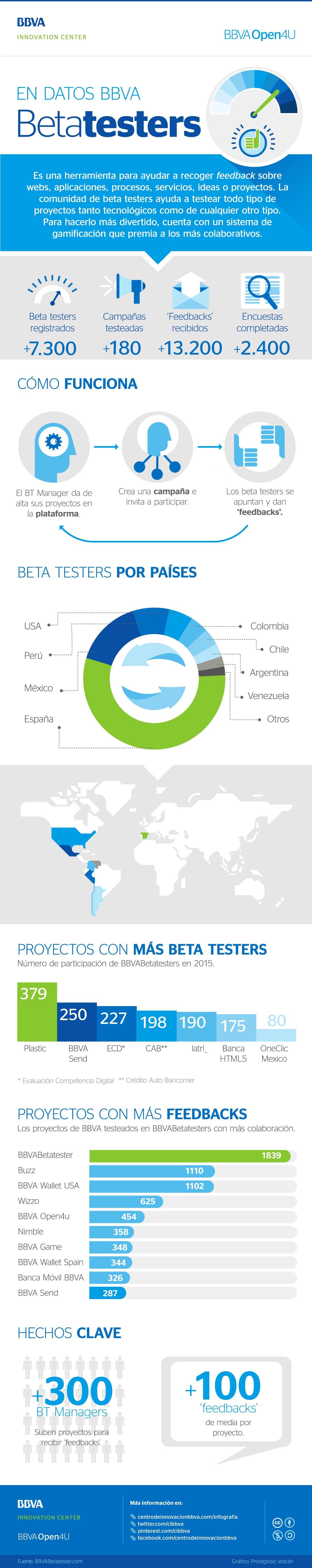 Infografía: BBVABetatesters, en datos