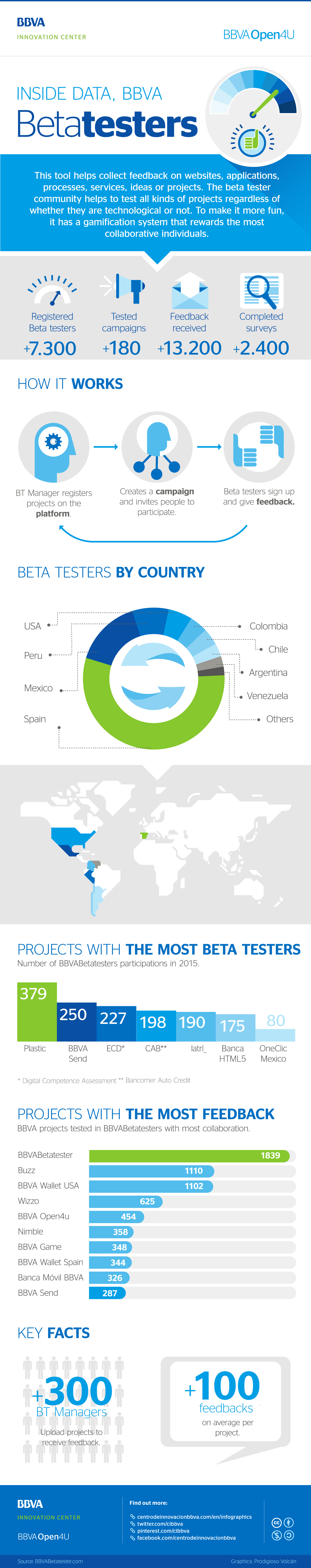 Infographic: Inside BBVABetatesters