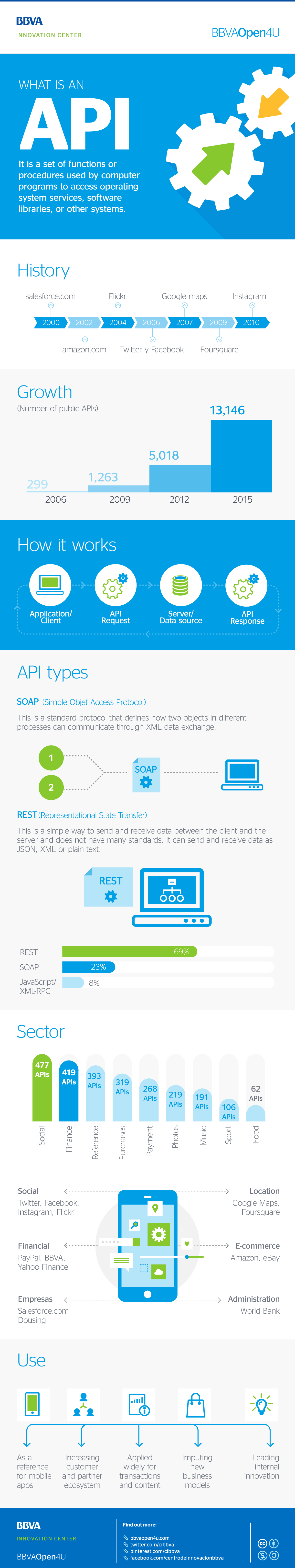 Infographic: What is an API?