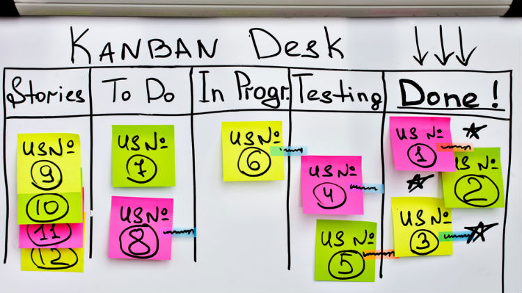 The Kanban method:  Why does it work in software programming?