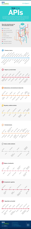 Infografía: Top APIs 2016