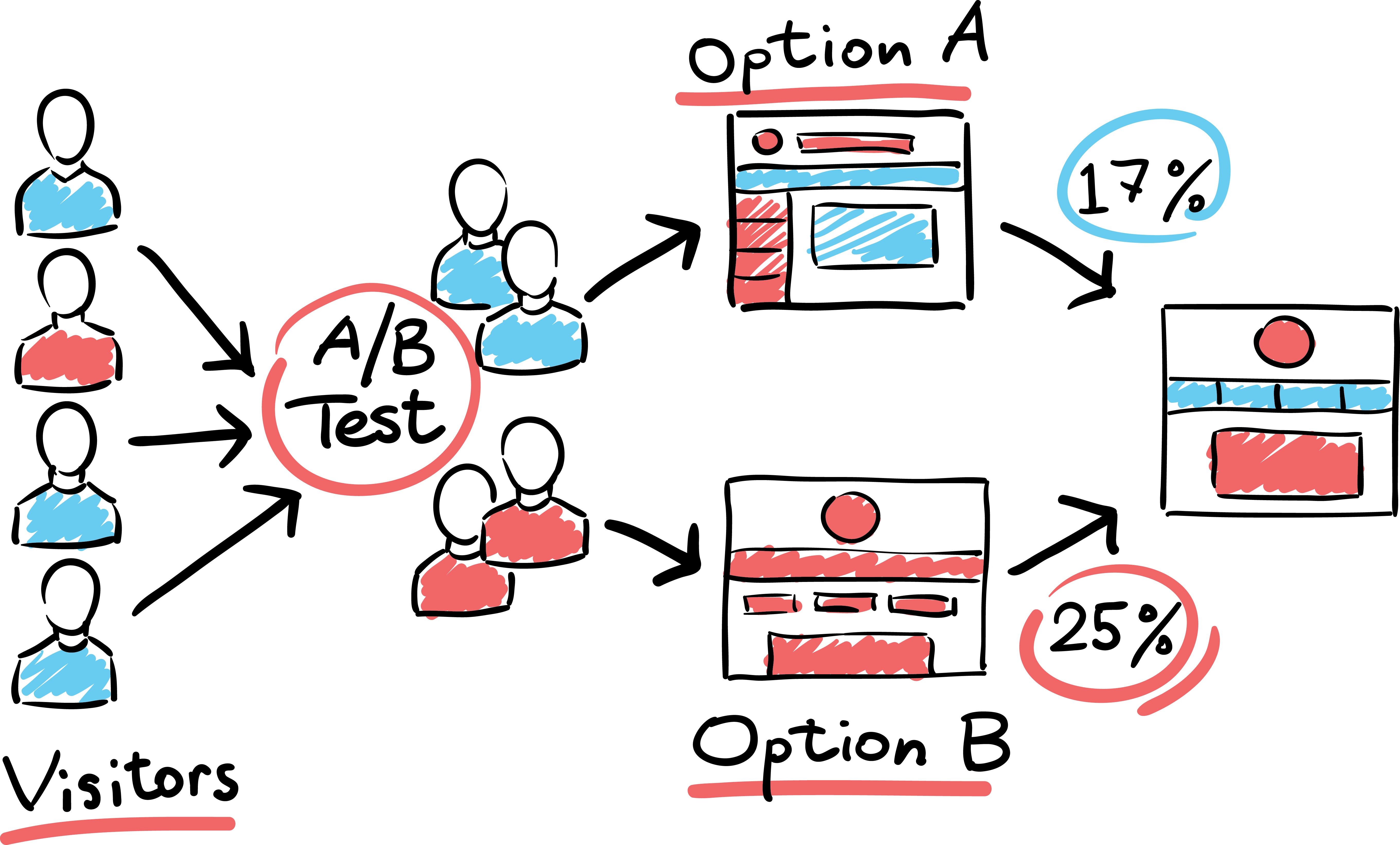 Experimenting before approving: the importance of testing