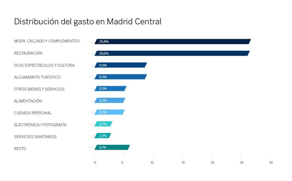 Distribución del gasto en Madrid Central