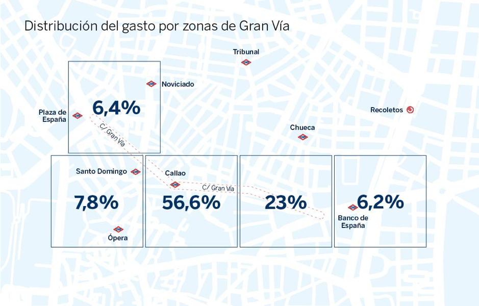 Distribución del gasto por zonas